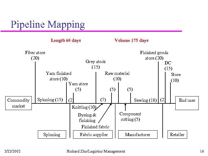 Pipeline Mapping Length 60 days Fiber store (20) Commodity market Grey stock (15) Yarn