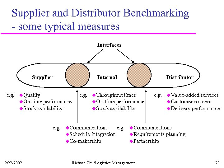 Supplier and Distributor Benchmarking - some typical measures Interfaces Supplier e. g. Internal u.