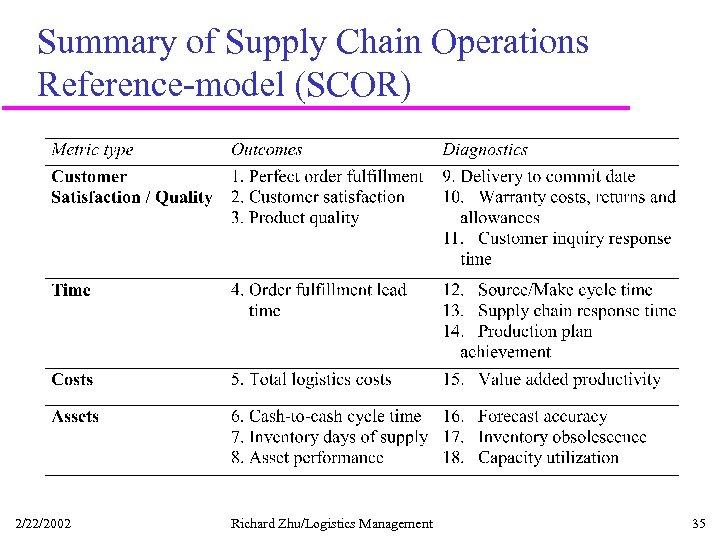 Summary of Supply Chain Operations Reference-model (SCOR) 2/22/2002 Richard Zhu/Logistics Management 35