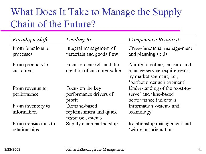 What Does It Take to Manage the Supply Chain of the Future? 2/22/2002 Richard