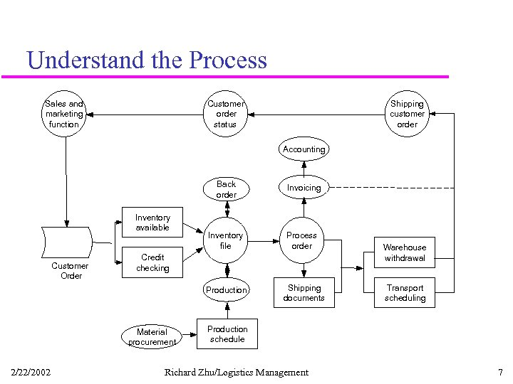 Understand the Process Sales and marketing function Customer order status Shipping customer order Accounting