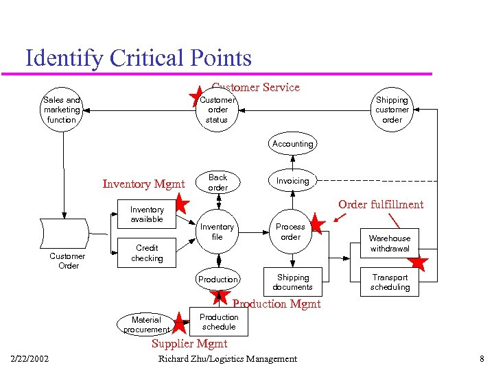 Identify Critical Points Customer Service Sales and marketing function Customer order status Shipping customer