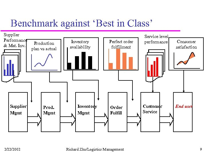 Benchmark against 'Best in Class' Supplier Performance & Mat. Inv. Supplier Mgmt 2/22/2002 Production