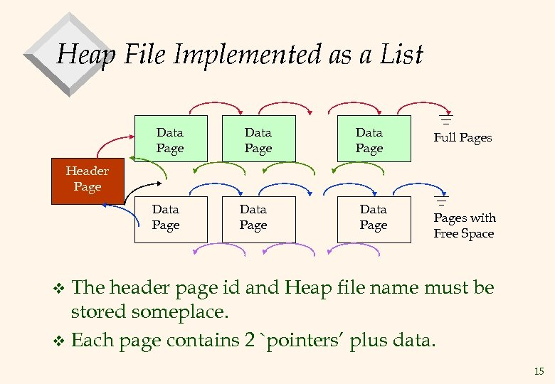 Heap File Implemented as a List Data Page Full Pages Header Page Data Pages