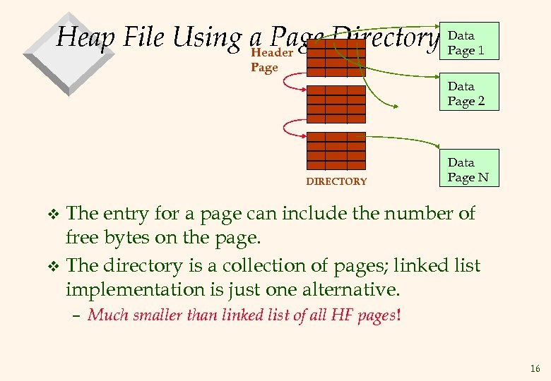 Heap File Using a Page Directory Data 1 Page Header Page Data Page 2