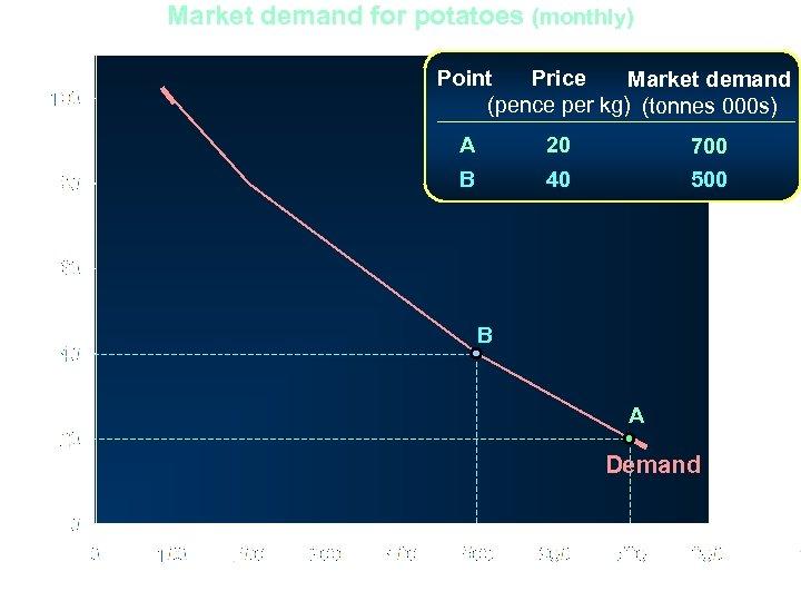 Market demand for potatoes (monthly) Point Price Market demand (pence per kg) (tonnes 000