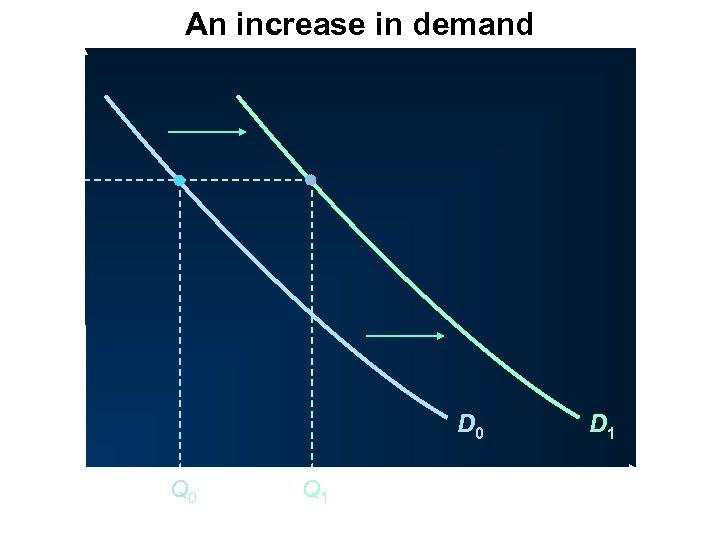 An increase in demand P Price D 0 O Q 0 Q 1 Quantity