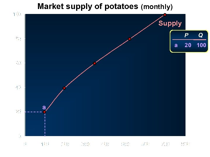 Market supply of potatoes (monthly) Supply P Price (pence per kg) a a Quantity