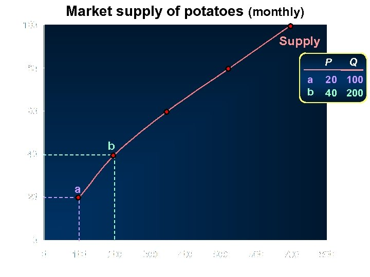Market supply of potatoes (monthly) Supply P Price (pence per kg) a b b