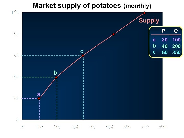 Market supply of potatoes (monthly) Supply P Price (pence per kg) c b a