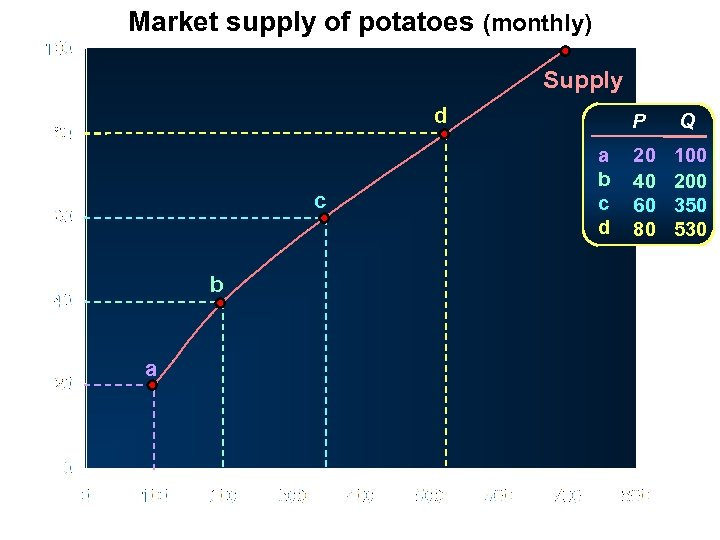 Market supply of potatoes (monthly) Supply d Price (pence per kg) c b a