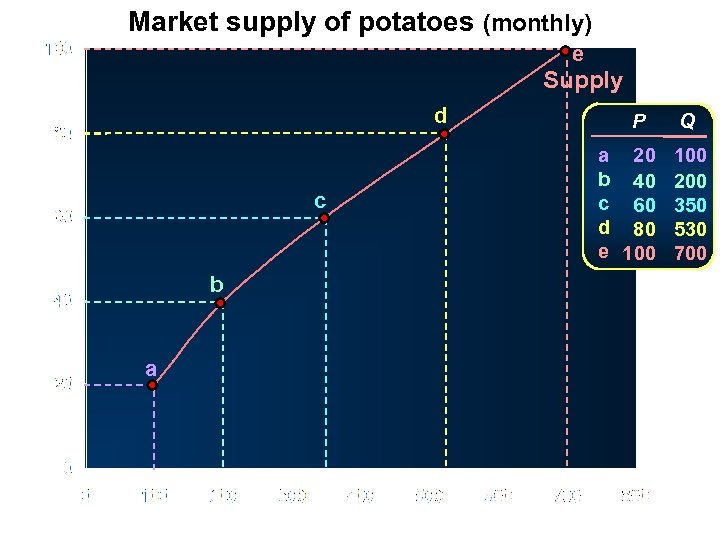 Market supply of potatoes (monthly) e Supply d Price (pence per kg) c b