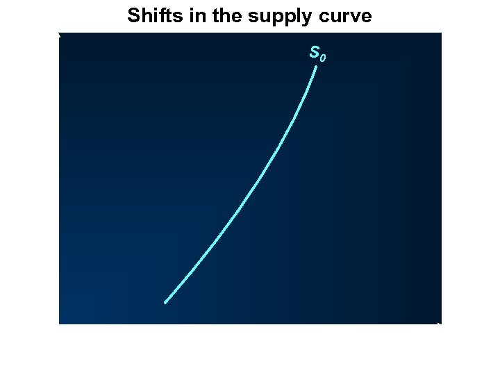 Shifts in the supply curve P O S 0 Q