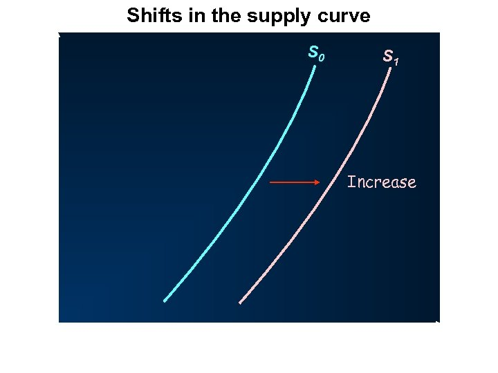 Shifts in the supply curve P S 0 S 1 Increase O Q