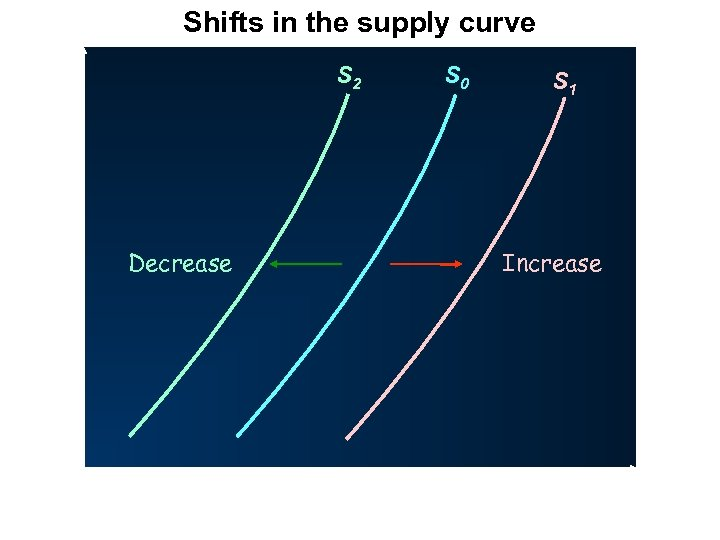 Shifts in the supply curve P S 2 Decrease O S 0 S 1