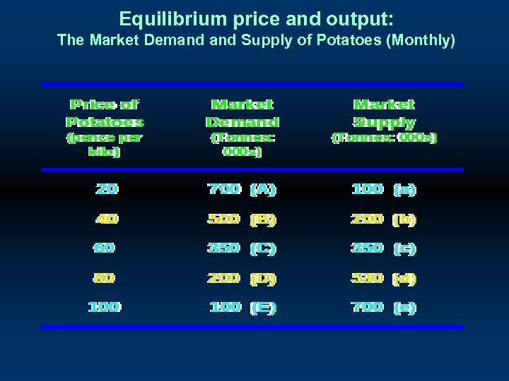 Equilibrium price and output: The Market Demand Supply of Potatoes (Monthly)