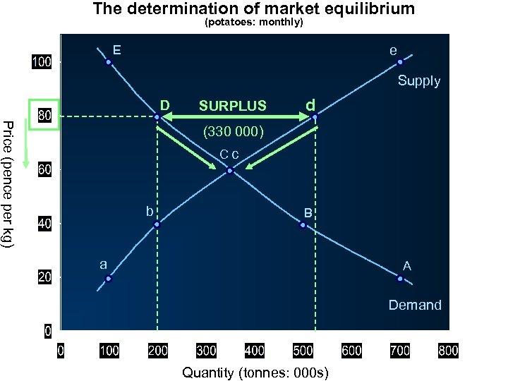 The determination of market equilibrium (potatoes: monthly) E e Supply D SURPLUS d Price