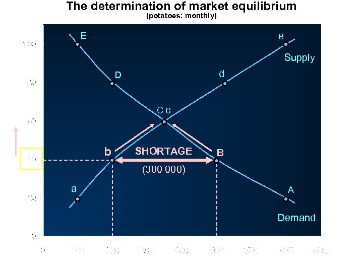 The determination of market equilibrium (potatoes: monthly) E e Supply d D Price (pence