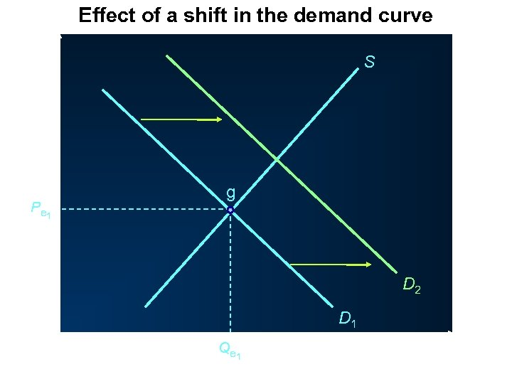 Effect of a shift in the demand curve P S P e 1 g