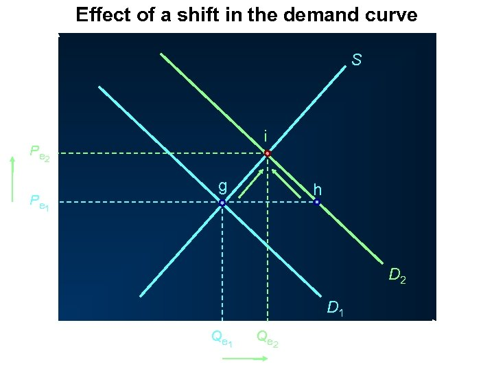 Effect of a shift in the demand curve P S i P e 2