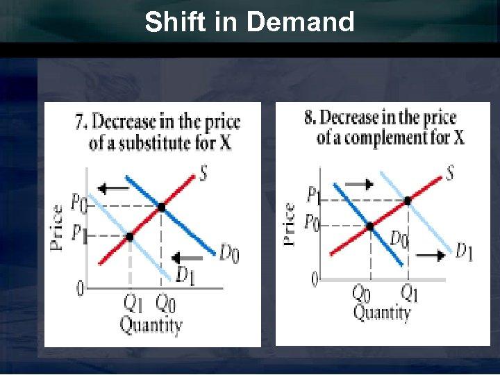 Shift in Demand