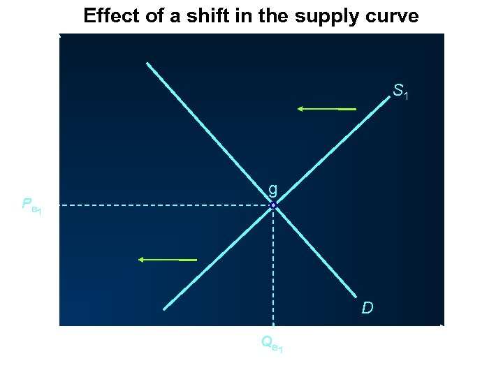 Effect of a shift in the supply curve P S 1 g P e