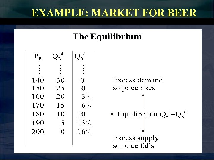 EXAMPLE: MARKET FOR BEER