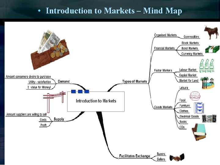• Introduction to Markets – Mind Map