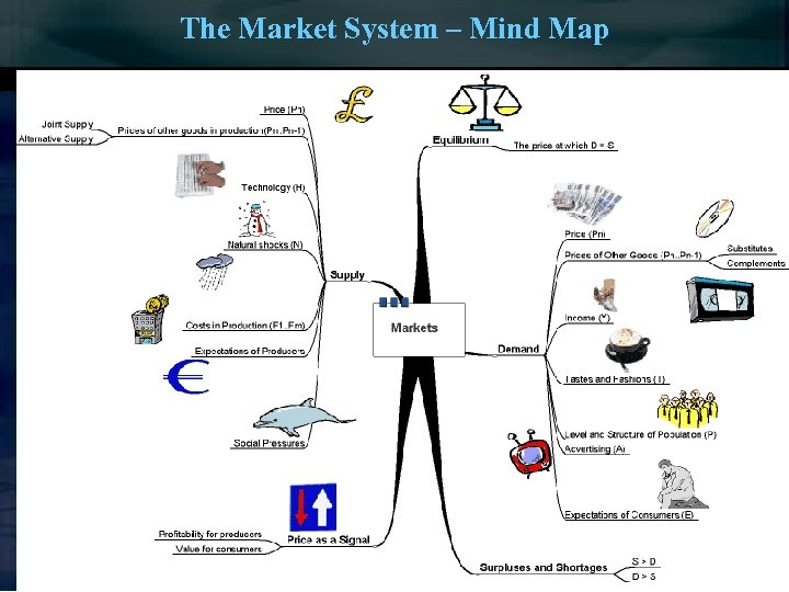 The Market System – Mind Map