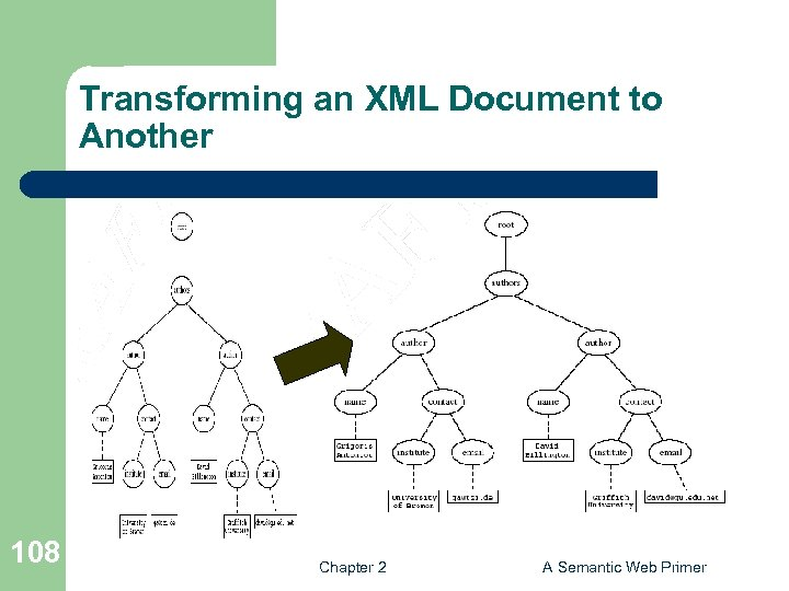Transforming an XML Document to Another 108 Chapter 2 A Semantic Web Primer