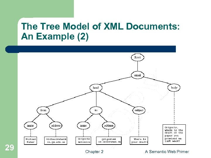 The Tree Model of XML Documents: An Example (2) 29 Chapter 2 A Semantic