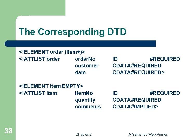 The Corresponding DTD <!ELEMENT order (item+)> <!ATTLIST order. No customer date <!ELEMENT item EMPTY>