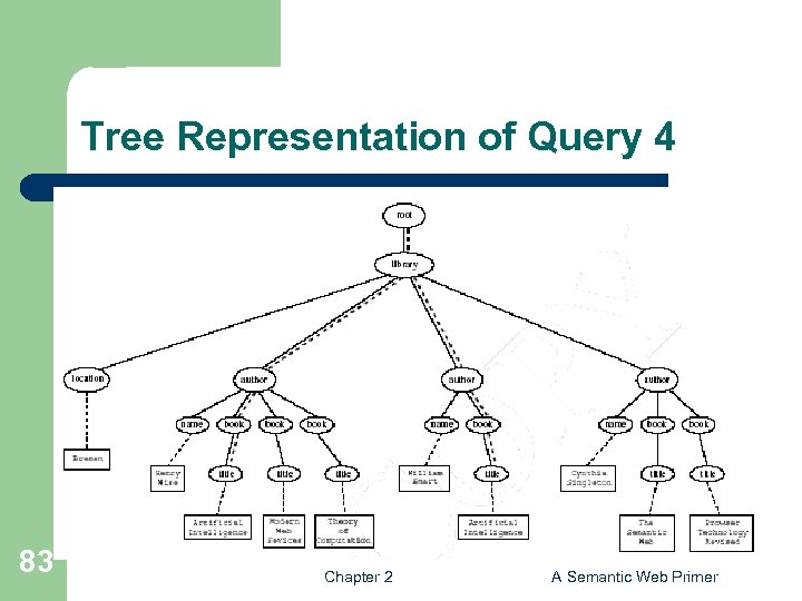 Tree Representation of Query 4 83 Chapter 2 A Semantic Web Primer