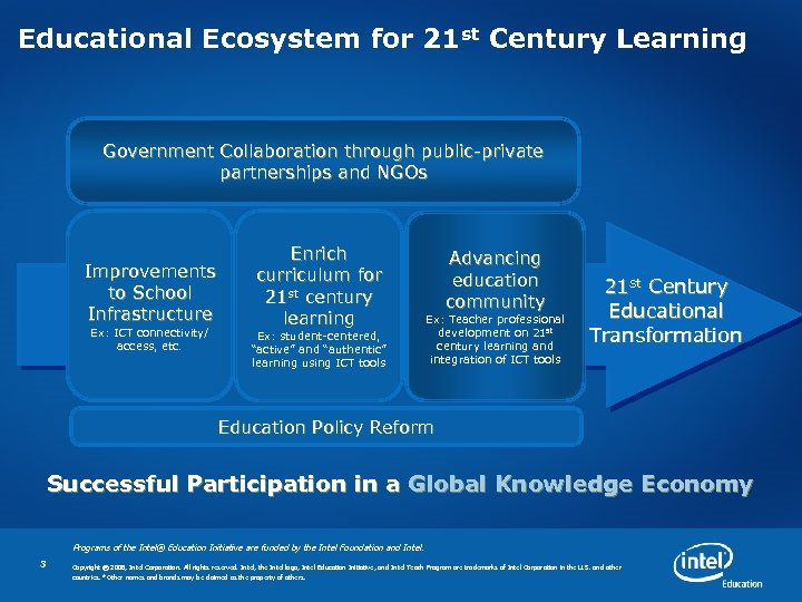 Educational Ecosystem for 21 st Century Learning Government Collaboration through public-private partnerships and NGOs