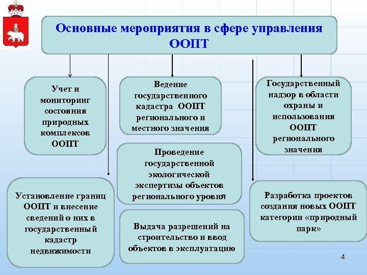 Основные мероприятия в сфере управления ООПТ Учет и мониторинг состояния природных комплексов ООПТ Установление