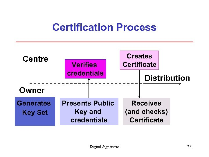 Certification Process Centre Verifies credentials Creates Certificate Distribution Owner Generates Key Set Presents Public