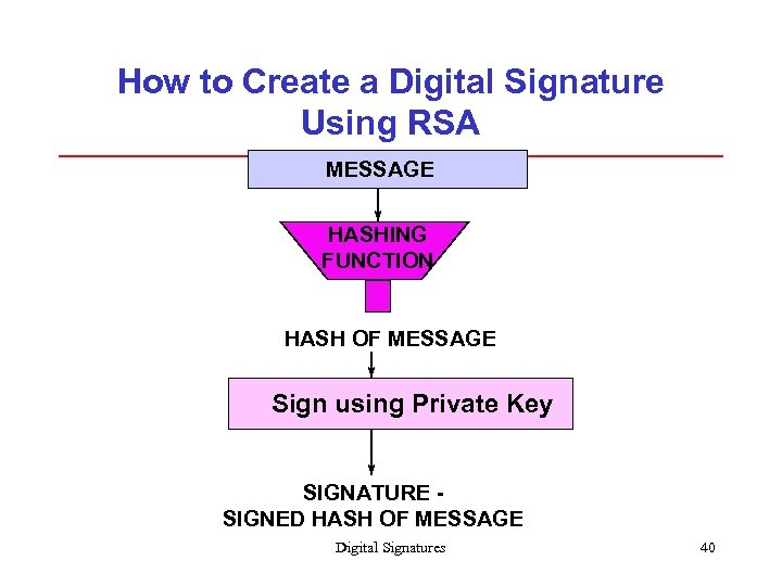 How to Create a Digital Signature Using RSA MESSAGE HASHING FUNCTION HASH OF MESSAGE
