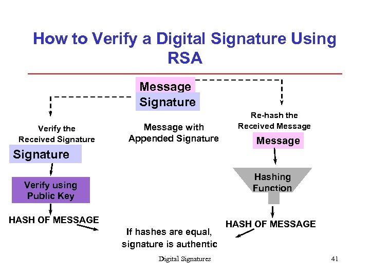 How to Verify a Digital Signature Using RSA Message Signature Verify the Received Signature