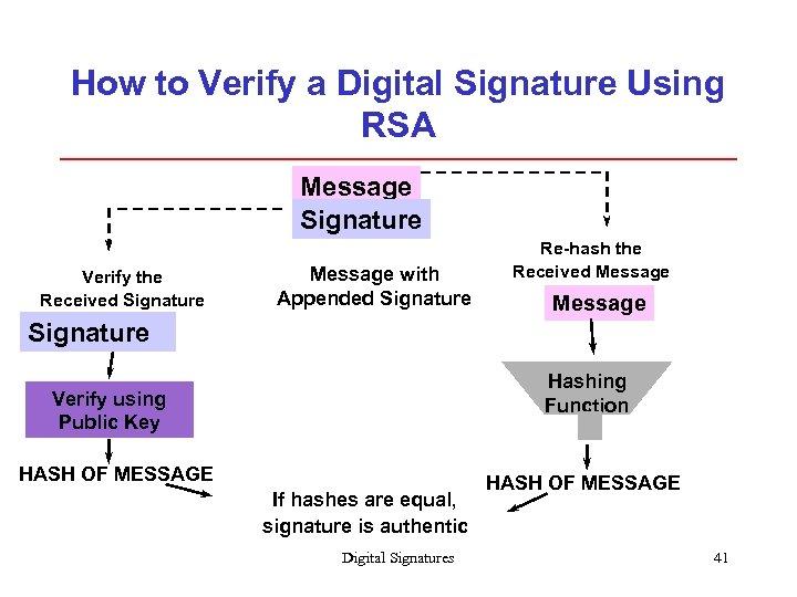How to Verify a Digital Signature Using RSA Message Signature Verify the Received Signature