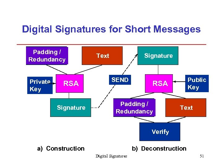 Digital Signatures for Short Messages Padding / Redundancy Private Key RSA Signature Text Signature