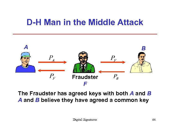 D-H Man in the Middle Attack A B Fraudster F The Fraudster has agreed