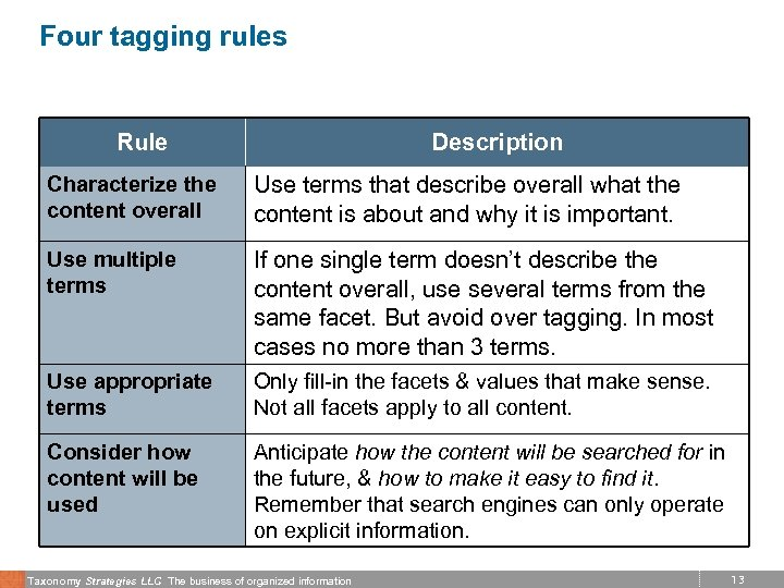 Four tagging rules Rule Description Characterize the content overall Use terms that describe overall