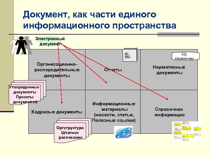 Документ, как части единого информационного пространства Электронный документ Материалы Персонал Амортизация Аренда Услуги стронних