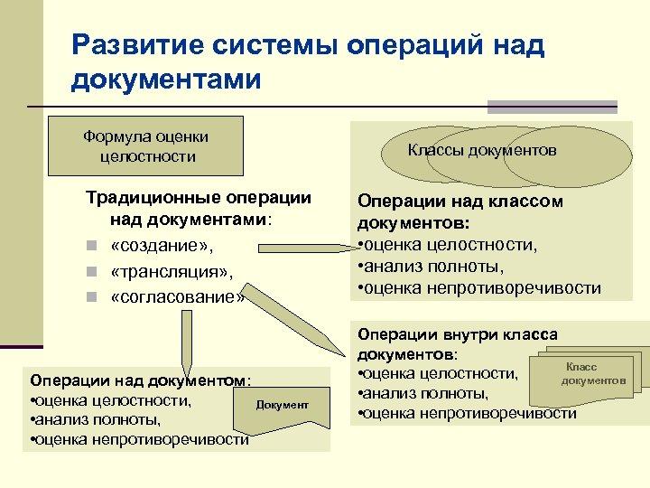 Развитие системы операций над документами Формула оценки целостности Классы документов Традиционные операции над документами: