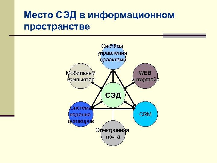 Место СЭД в информационном пространстве Система управления проектами WEB интерфейс Мобильный компьютер СЭД Система