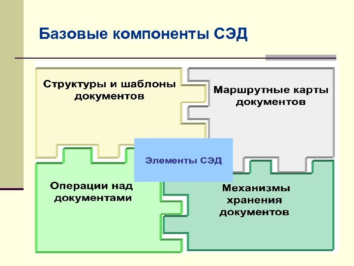Базовые компоненты СЭД