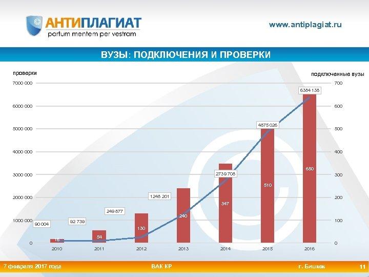 www. antiplagiat. ru ВУЗЫ: ПОДКЛЮЧЕНИЯ И ПРОВЕРКИ проверки подключенные вузы 7000 700 6384 138