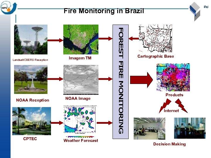 Fire Monitoring in Brazil Landsat/CBERS Reception NOAA Reception Imagem TM NOAA Image Cartographic Base