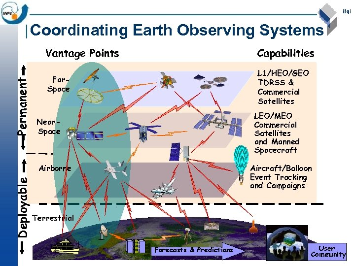 Coordinating Earth Observing Systems Permanent Vantage Points Capabilities Far. Space L 1/HEO/GEO TDRSS &