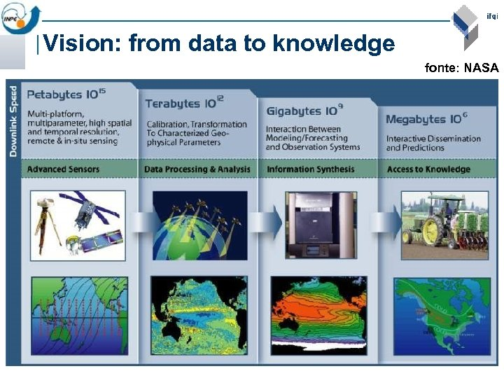 Vision: from data to knowledge fonte: NASA